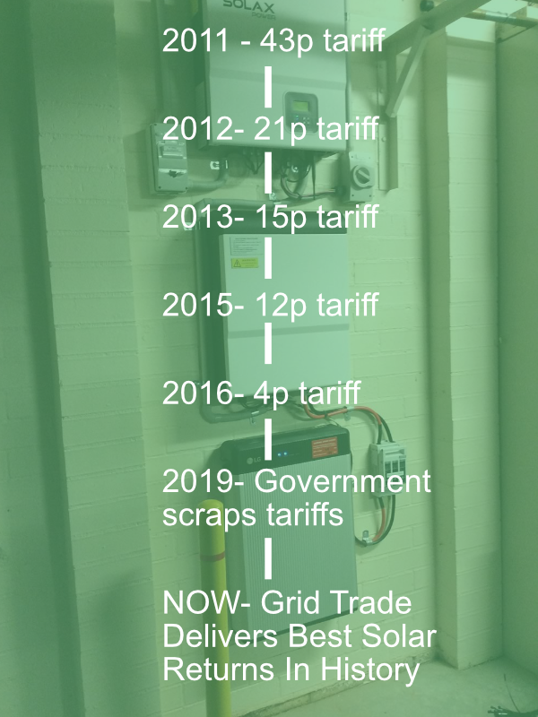 Solar panel income timeline