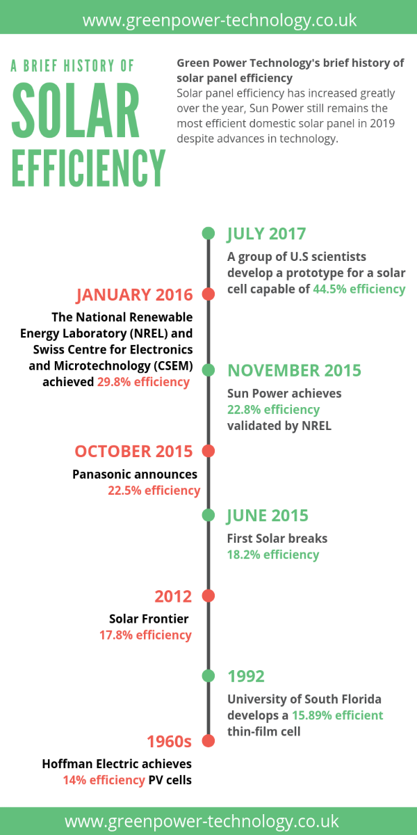 Solar panel efficiency time line
