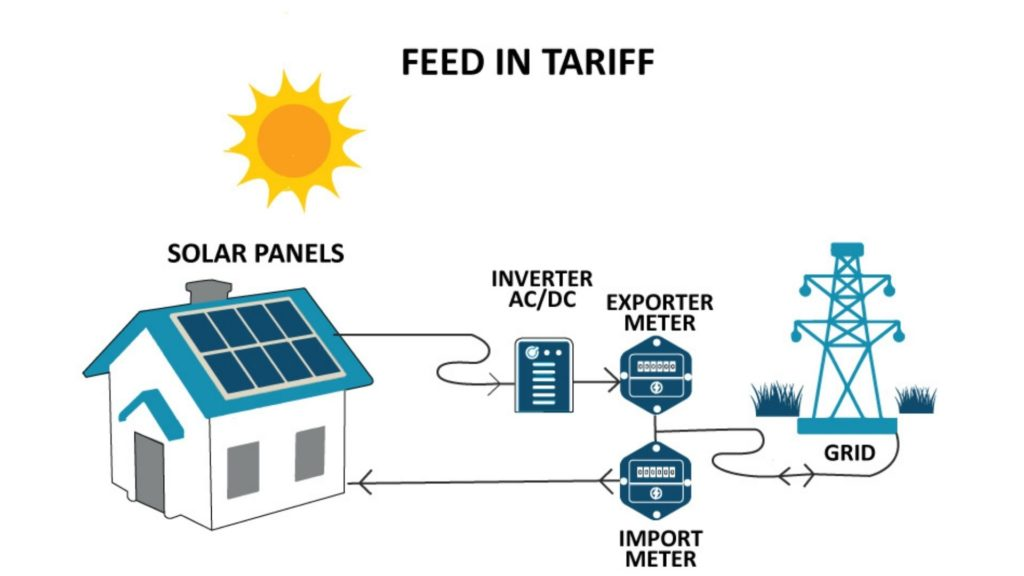 feed in tariff chart sign up with free solar panels
